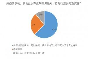 查询疫情影响下超62%的网友承受延期交房